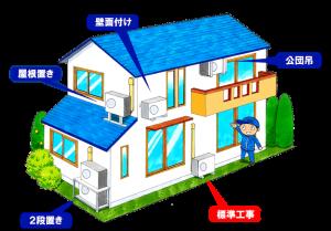室外機設置位置の図