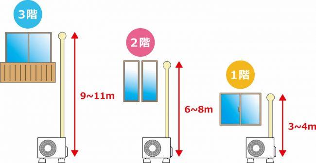 使用する配管の長さを解説した図